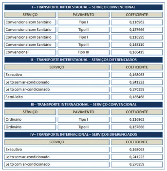 ANTT autoriza reajuste de 2,134% para passagens de ônibus